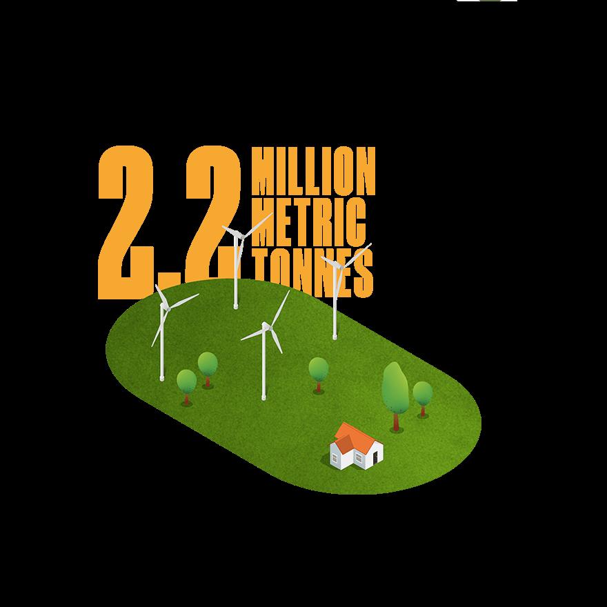 Nachhaltigkeitsbericht Klima